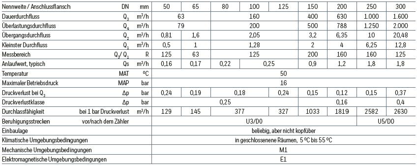 Woltmannzähler - Technische Daten