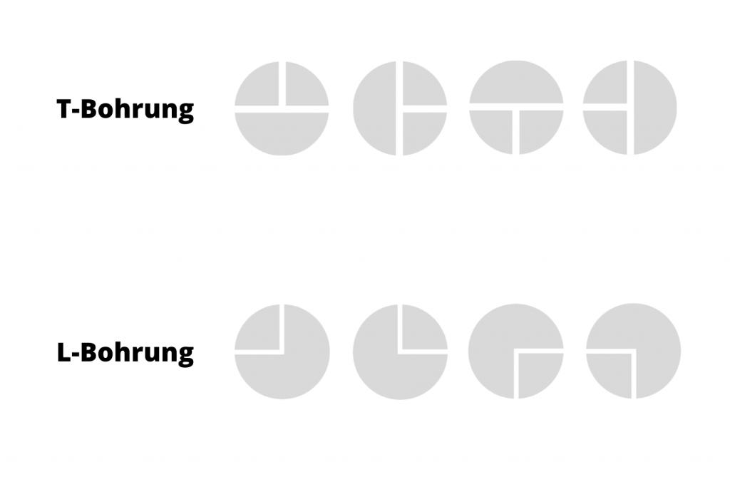 3-Wege-Kugelhahn (3-Weg-Kugelhahn) bzw. 3-Wege-Ventil (3-Weg-Ventil) - T-Bohrung und L-Bohrung